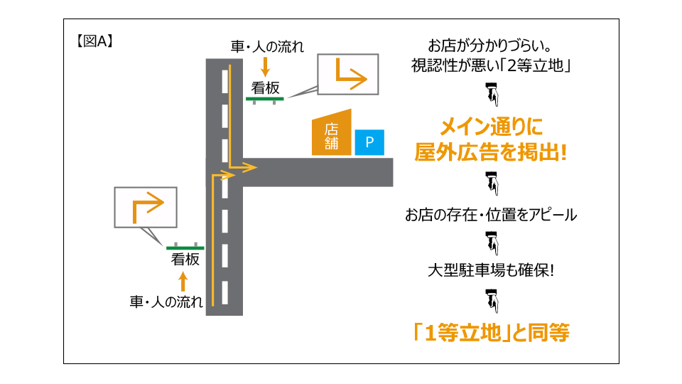 悪条件の改善案【図A】