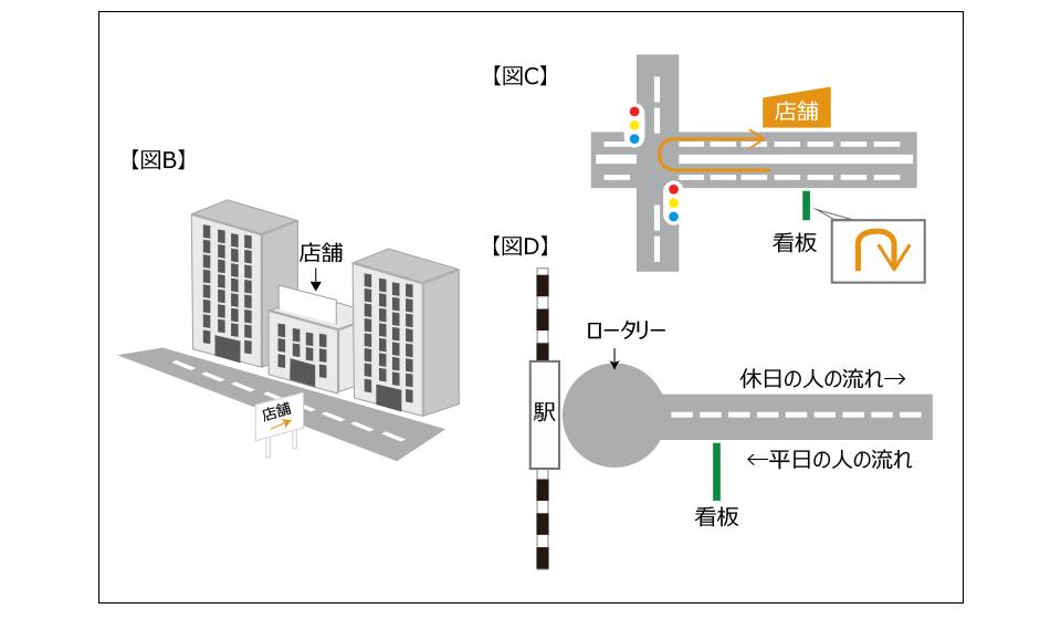 2等地を1等地に変える方法【図B-D